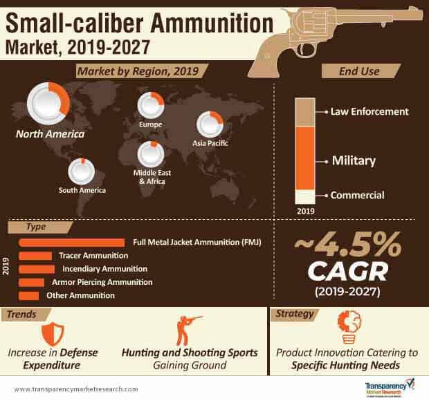 small caliber ammunition market infographic