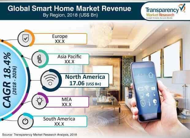 smart home industry