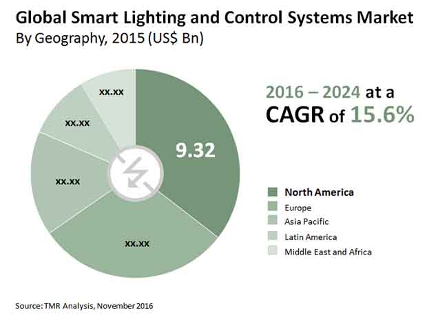 smart lighting control systems market