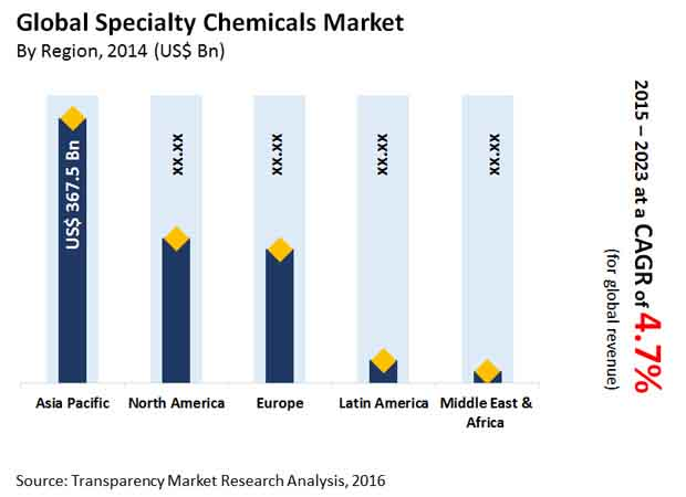 specialty-chemicals-market