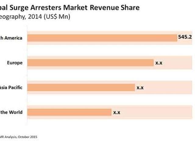 Surge Arresters Market