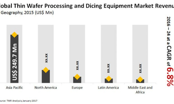 Thin Wafer Processing and Dicing Equipment Market