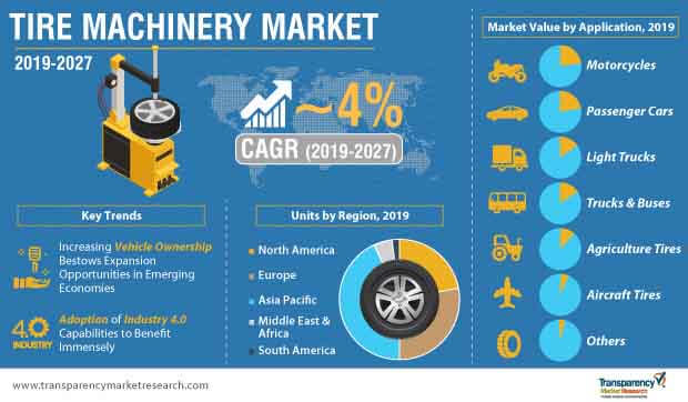 tire machinery market infographic