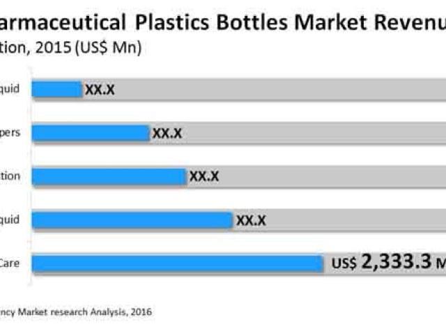 Pharmaceutical Plastic Bottles Market