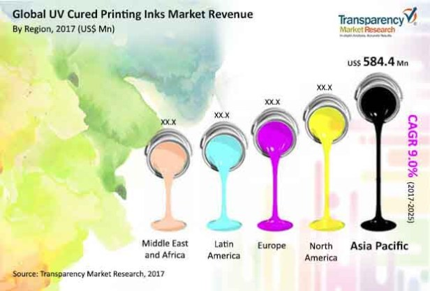 uv-cured-printing-inks-market.jpg