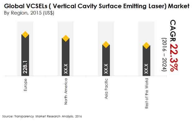vertical cavity surface emitting laser market