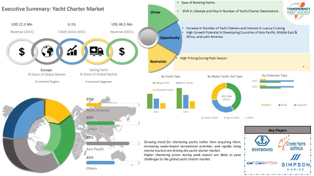 Yachts Charter Market To Increase Rapidly By 2025 CMFE News