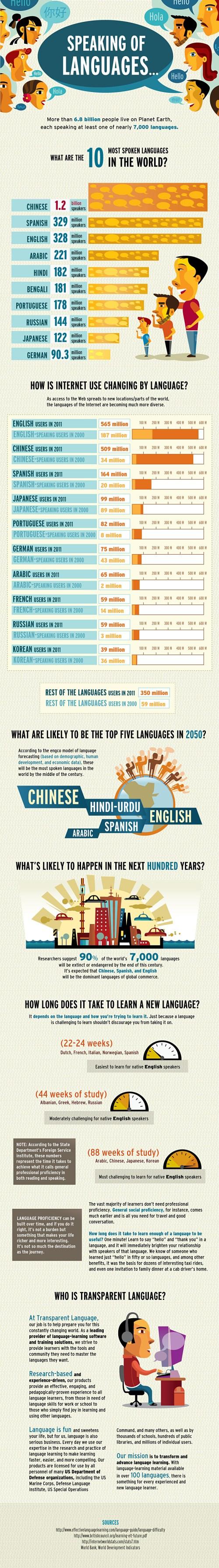 Speaking of Languages - Infographic