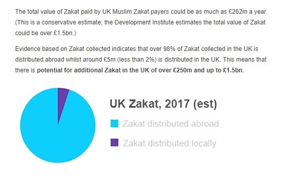 Zakat Stats UK by National Zakat Foundation