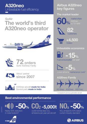 A320neo_GOAIR_Infographics_