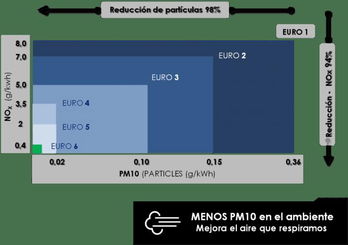 GRAFICO-EURO-6-1024x722