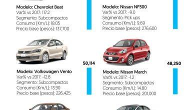 Photo of Los 10 autos más vendidos en 2018