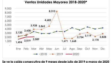 Photo of Cae mas de 40% la venta de camiones y autobuses