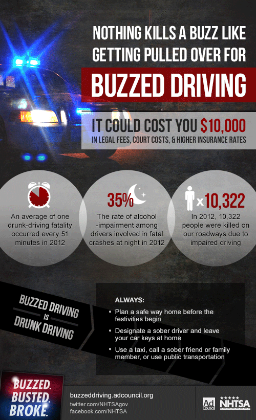 Costs of Driving Driving - Image Courtesy:  AdCouncil