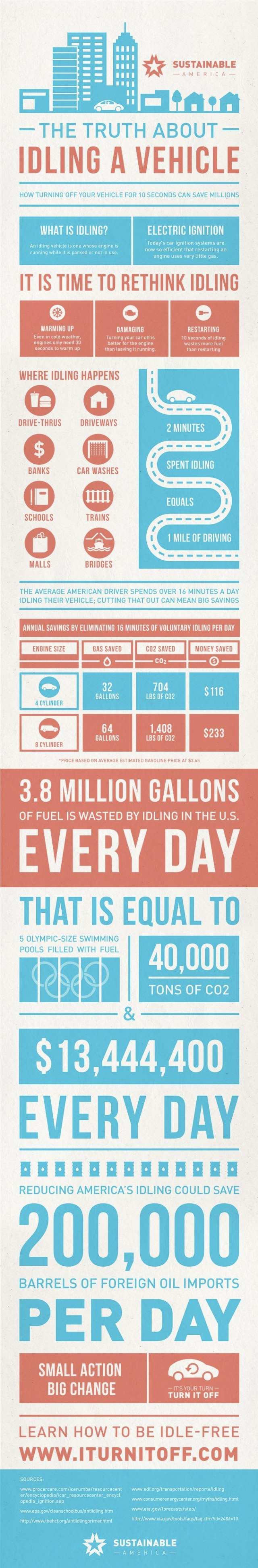 Image: Sustainable America via Upworthy.com