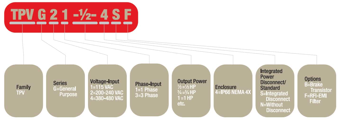 Trans-Power Drives Part Number Structure