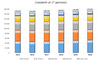 """Umbria sempre più """"anziana"""", sindacati pensionati: trasformare il welfare per combattere lo spopolamento"""