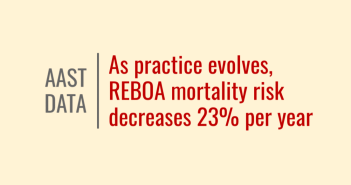 AAST Data: As practice evolves, REBOA sees 23% decrease in mortality
