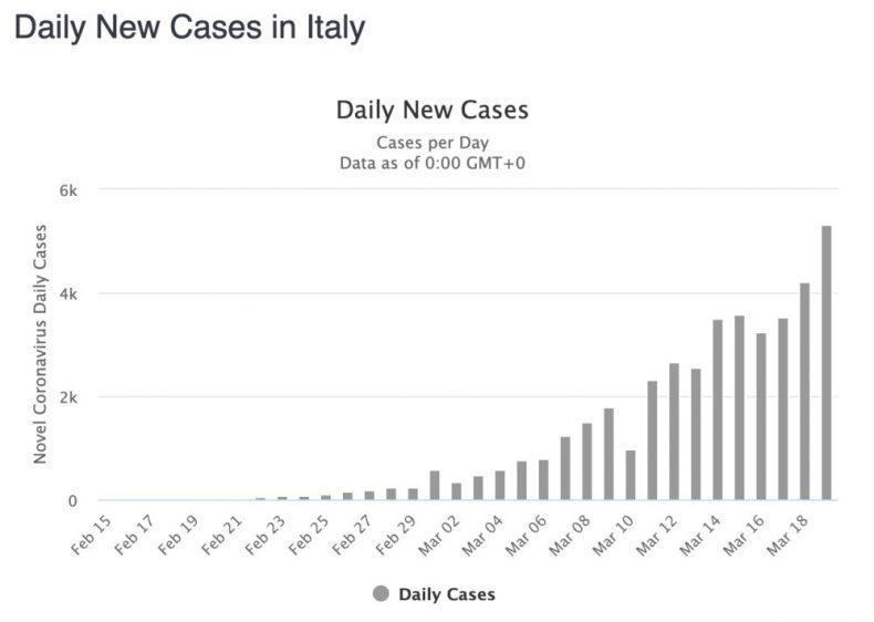 March 19 - Italy - Daily New Cases Covid-19 Coronavirus