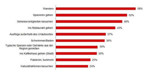 Die Top 10 Urlaubsaktivitäten in Österreich (Quelle: T-MONA)