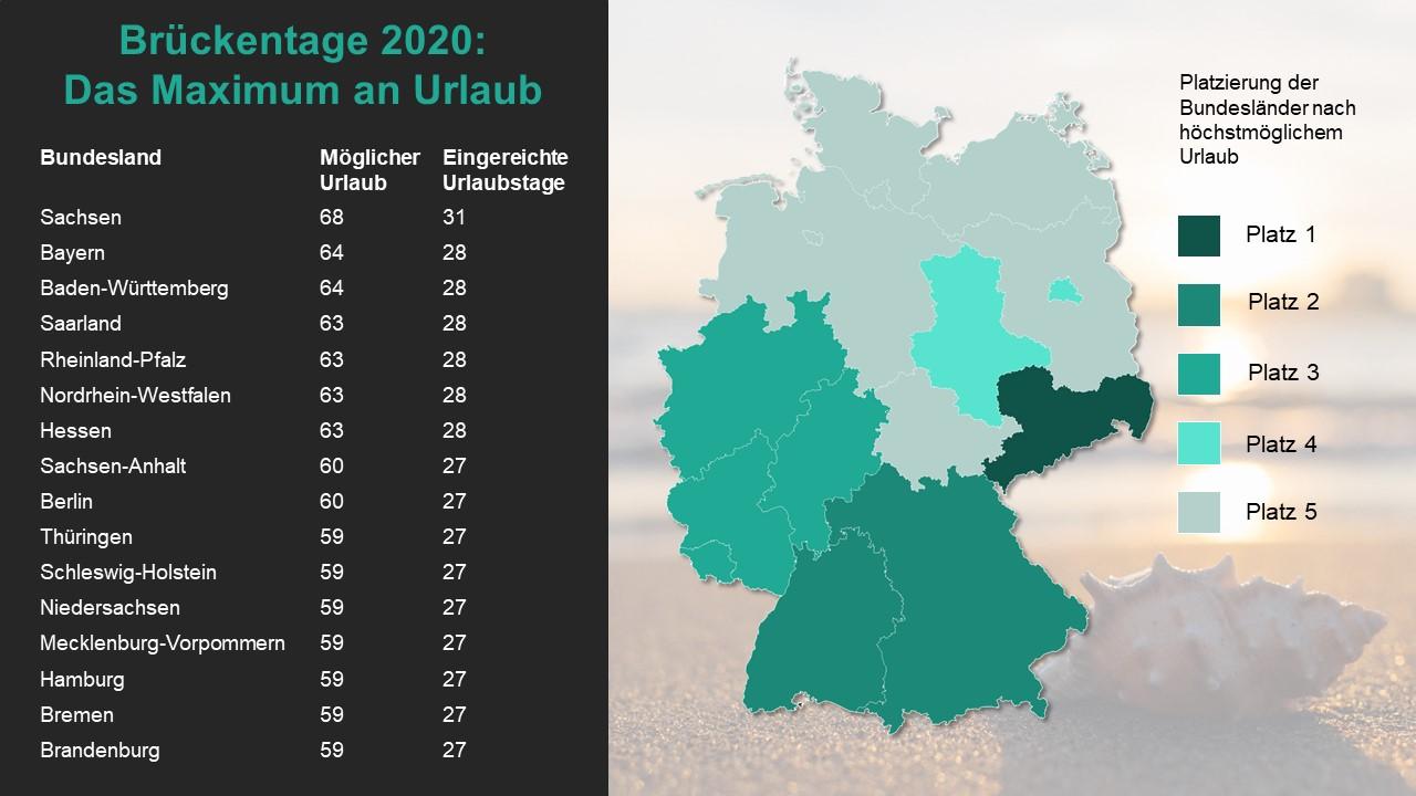 brueckentage2020