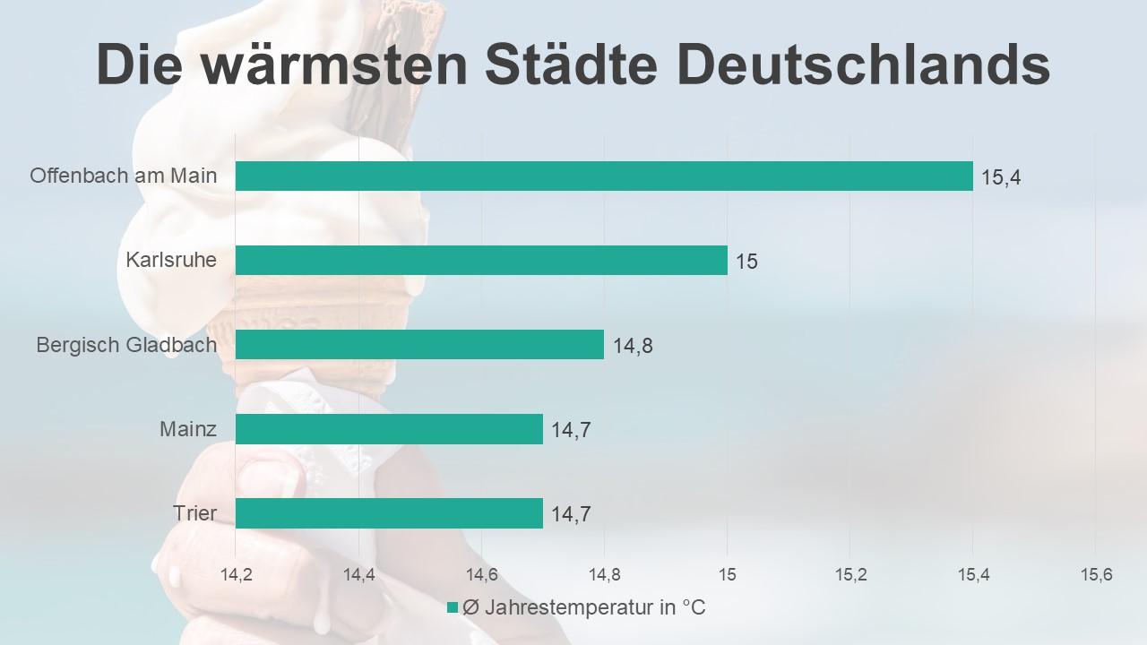 wetter in mönchengladbach 14 tage