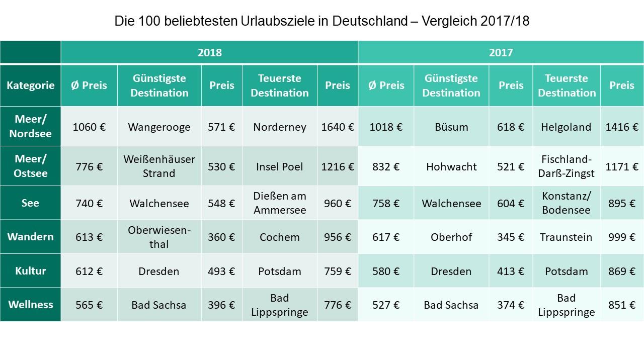 Tabellarischer Vergleich der günstigsten und teuersten Urlaubsziele 2017/2018.