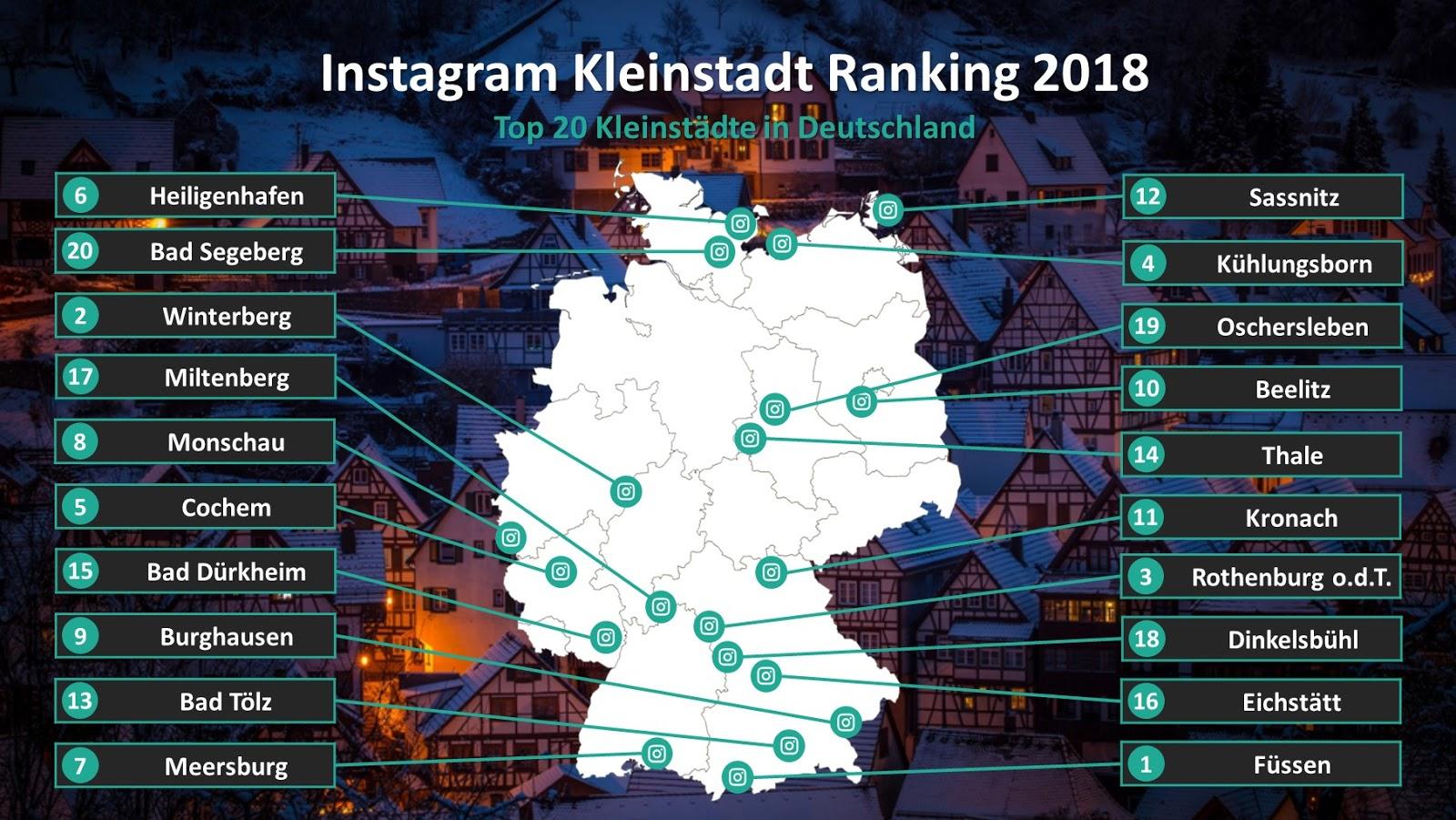 Instagram Kleinstadt Ranking