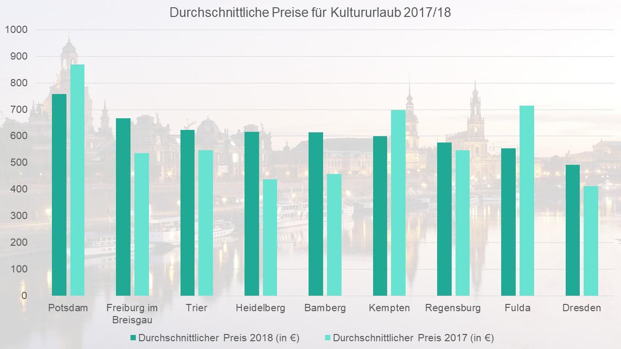 Durchschnittliche Preise für einen Kultururlaub 2017/18.