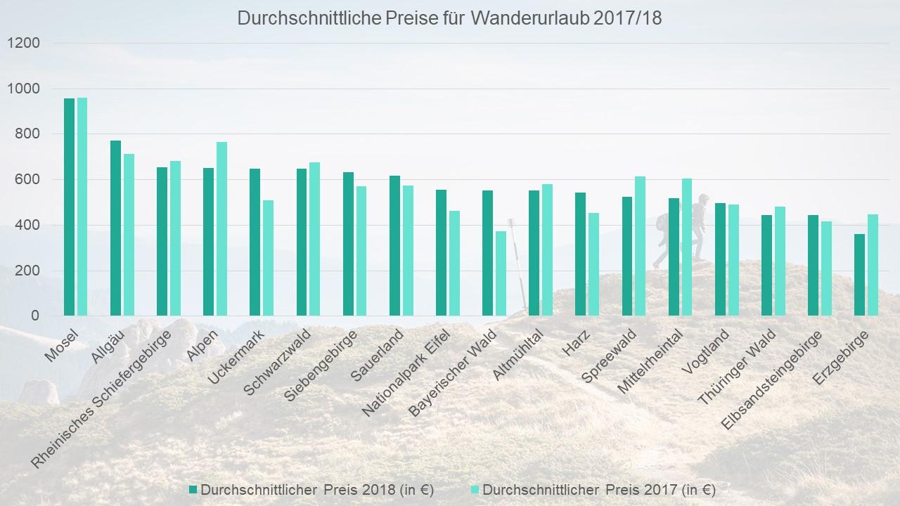 Durchschnittliche Preise für einen Wanderurlaub 2017/18.