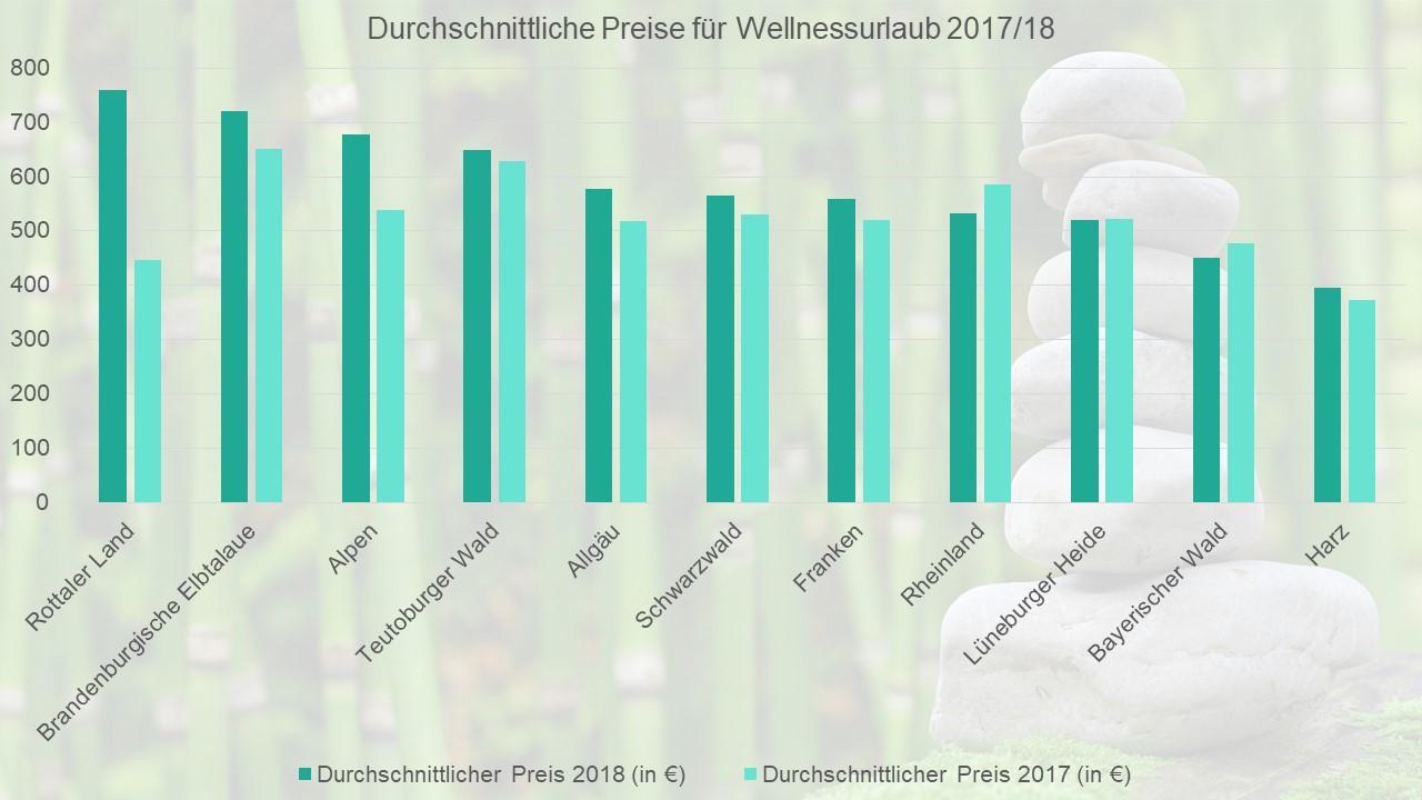 Durchschnittliche Preise für einen Wellnessurlaub 2017/18.