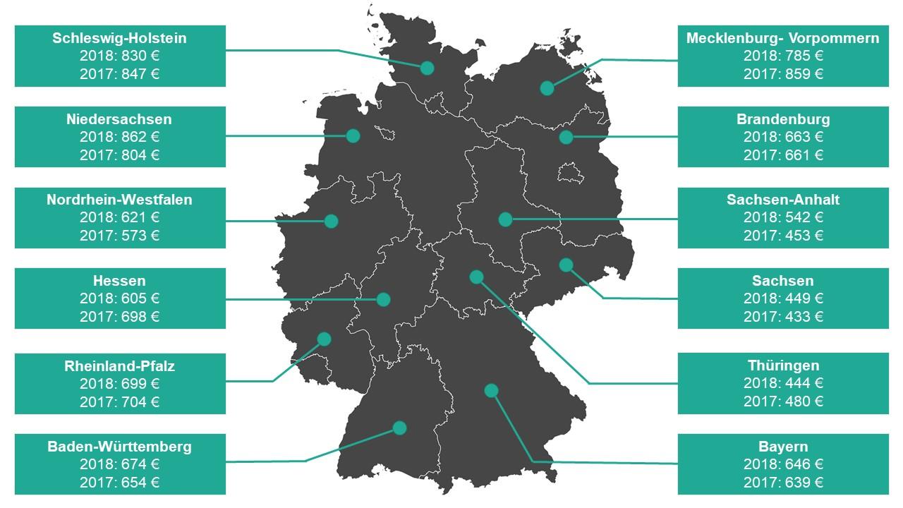 Deutsche Bundesländer im direkten Preisvergleich.
