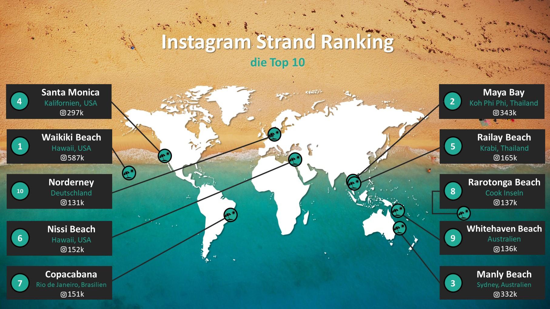 Instagram Straende Ranking Travelcircus