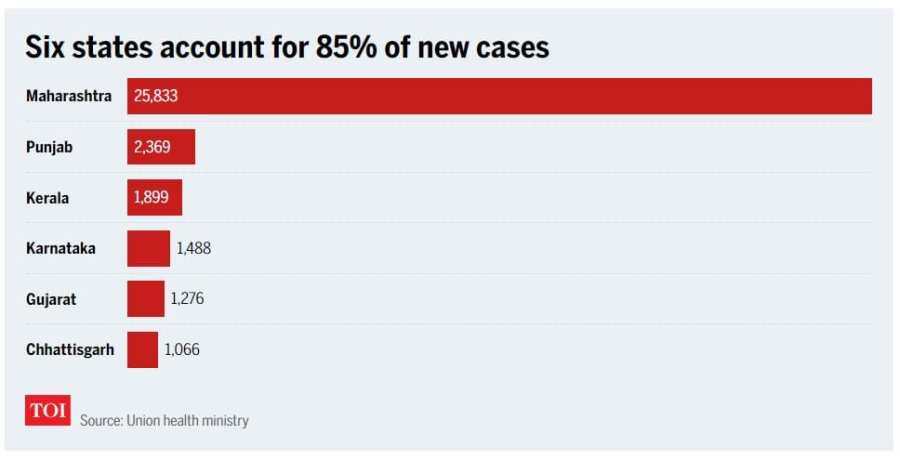 Local COVID-19 cases in India
