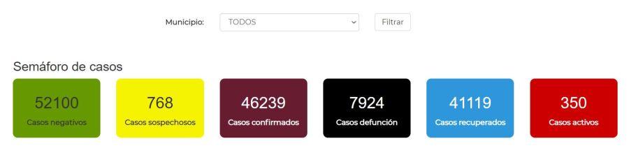 Baja California COVID figures