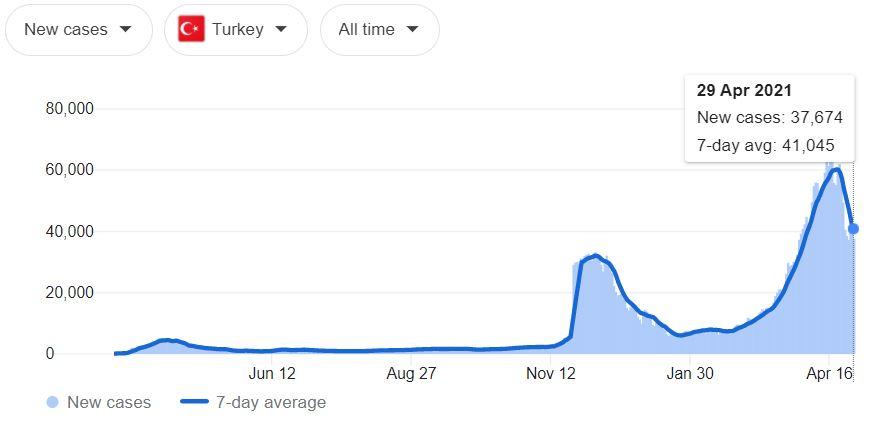 COVID-19 cases in Turkey