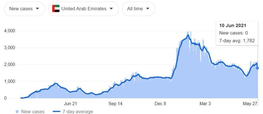 COVID-19 cases in Dubai