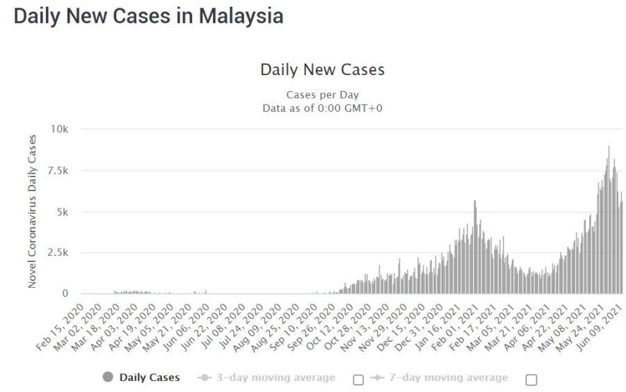 COVID-19 cases in Malaysia