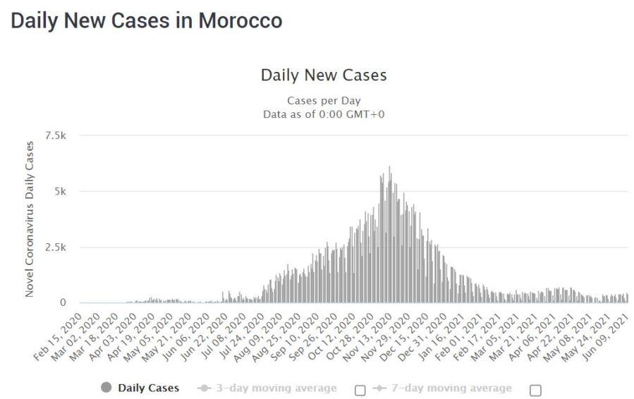 COVID-19 in Morocco