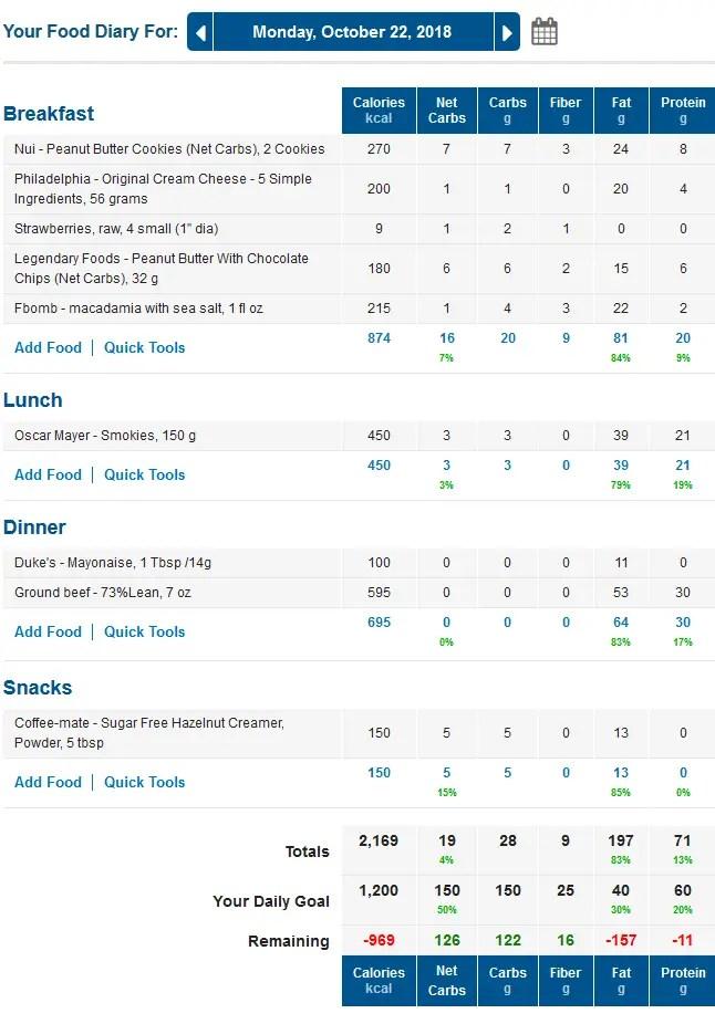 MyFitnessPal Keto Food Diary with LCHF Macros
