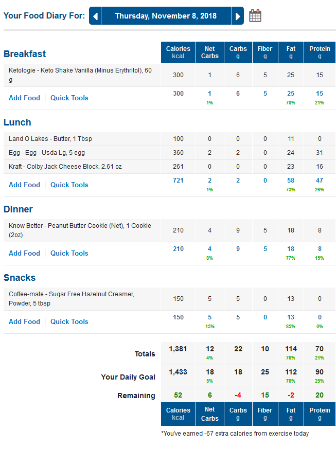 Free Low Carb Food Diaries - Daily Keto Meal Ideas