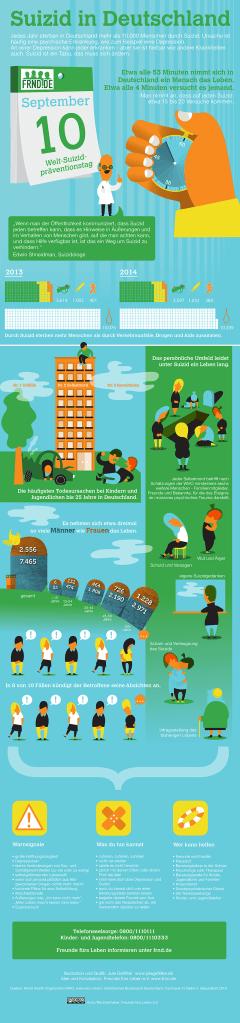 Eine tolle Infografik von FREUNDE FÜRS LEBEN E.V. https://www.frnd.de/zahlen-fakten/