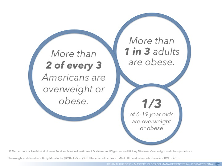 Some Health Statistics on Americans.