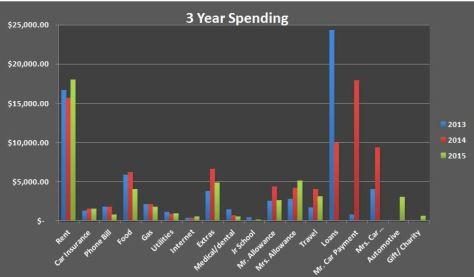 3 year bar chart