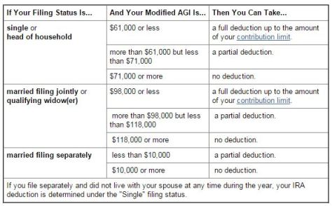 IRA deduction 2