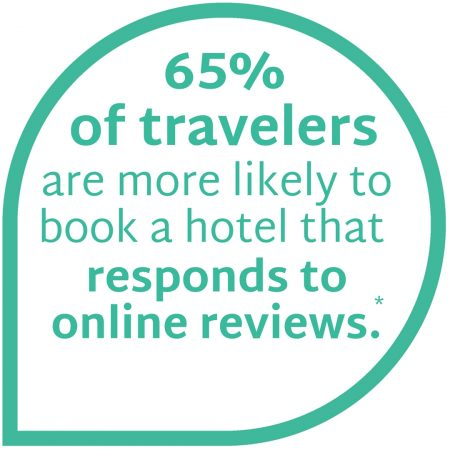 65% of travelers are more likely to book a hotel that responds to online reviews