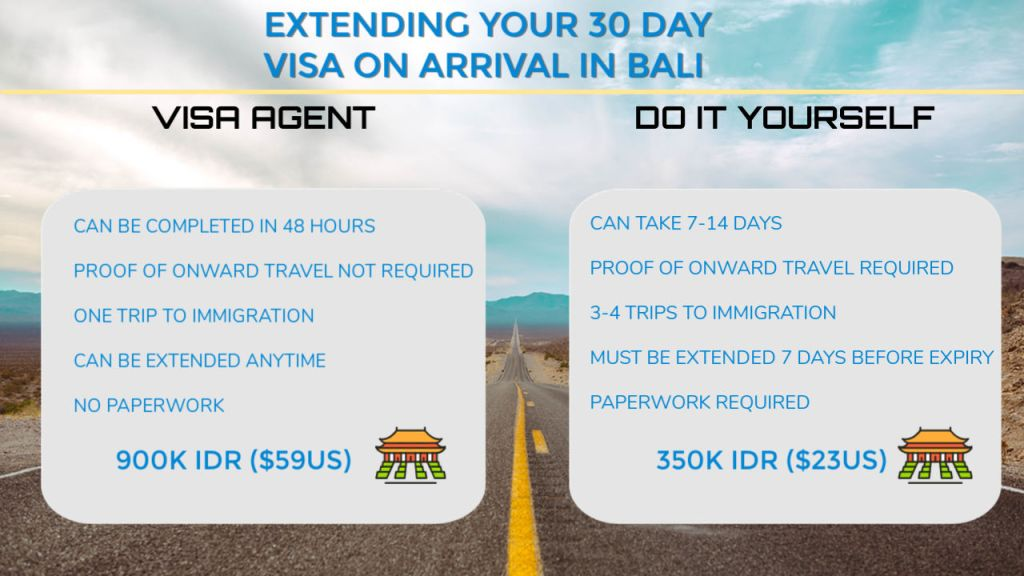 how to extend 30 day visa on arrival In Bali Infographic