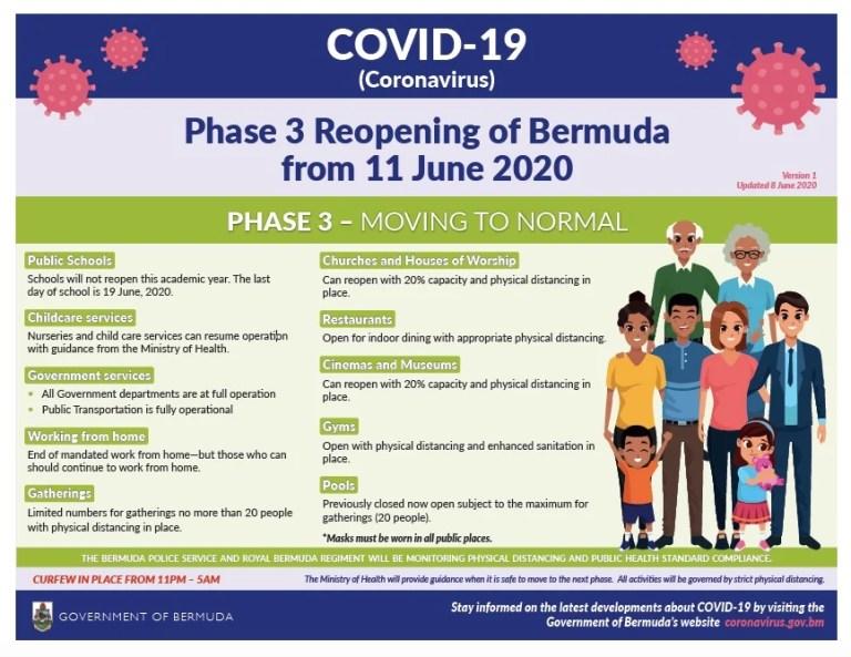 phase 3 of Bermuda reopening plan