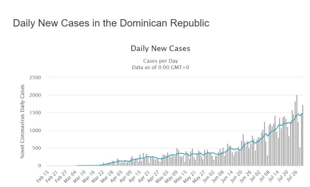 daily increase in covid19 dominican republic