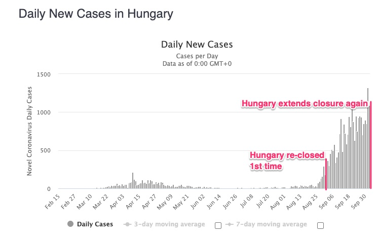 hungary case numbers soaring